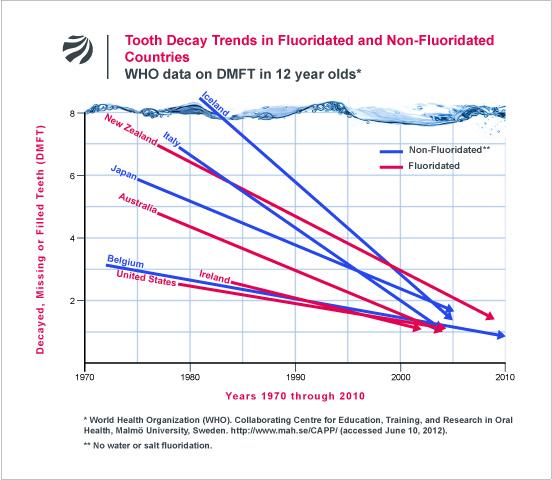 fluoride-in-drinkwater